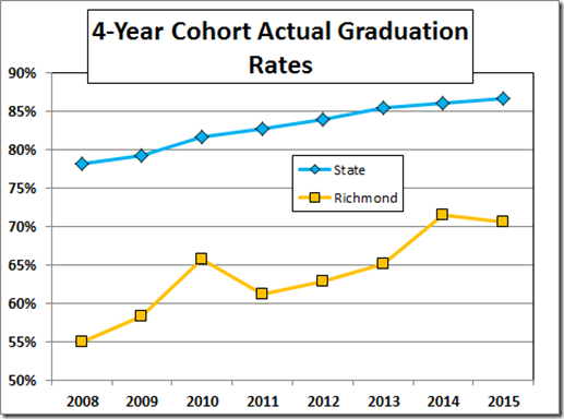 What are the drop out rates of graduate schools?