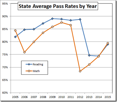Particularly Difficult Time VDOE Promulgated A New Tougher Set Of Math Tests In 2012 And Reading 2013 That Clobbered The Pass Rates Statewide
