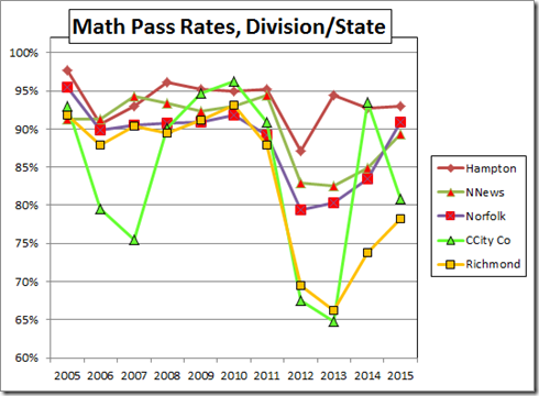 With High Pass Rates Have Little Room For Improvement While Those Lower Are Shooting At Larger Targets The VDOE Bogus Accreditation