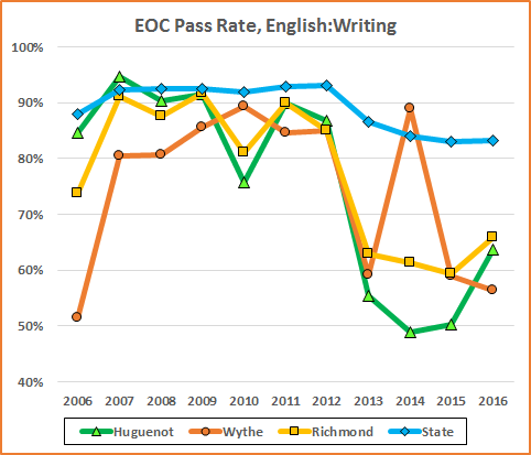 After Averaging The English Rates And Applying Adjustments VDOE Reports That Huguenot Scored A 90 For Accreditation