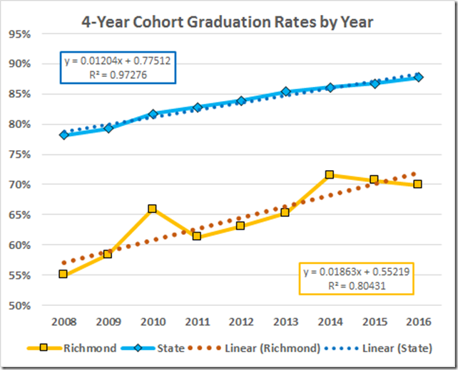 BTW These Are The Actual Rates Ie Advanced Standard Diplomas Aka Federal Graduation Indicator Not VDOEs Inflated On Time Numbers