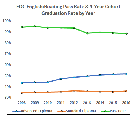 Hmmm Looks Like The Pass Rate Declined Slowly Through 2012 Dropped A Bit With New Harder Tests In 2013 And Remained About Flat Afterward